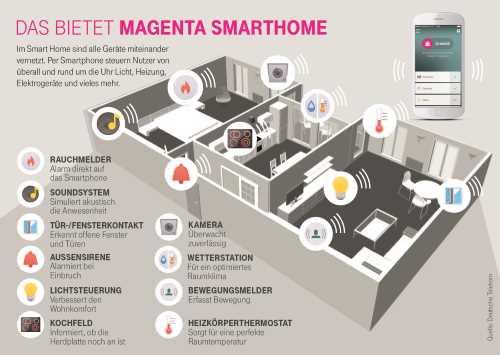 Infografik Magenta-500