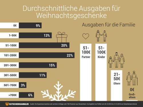 infografik_weihnachtsgeschenke_ausgaben