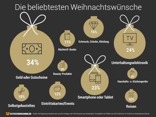 infografik_weihnachtswuensche